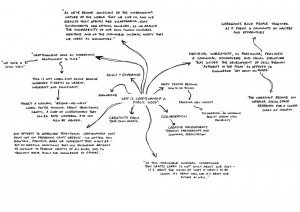 Visual mind map about craftsmanship