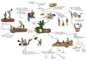 Visual mind map about sharing food